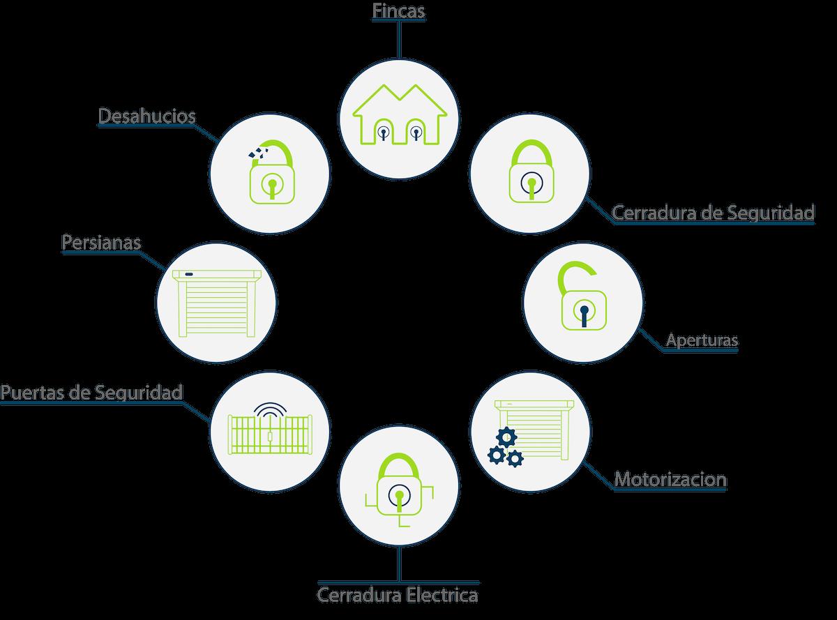 Infografía de servicios de cerrajería con sus respectivos íconos. Estos son los servicios más comunes en cerrajería.